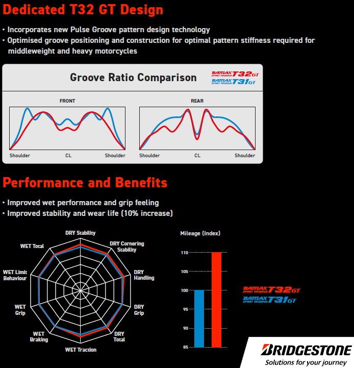 Spiderdiagramm - Bridgestone Battlax T32 GT