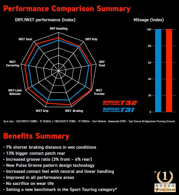 Spiderdiagramm - Bridgestone Battlax T32