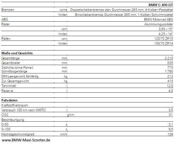 Technische Daten der BMW C 400 GT - Teil 2