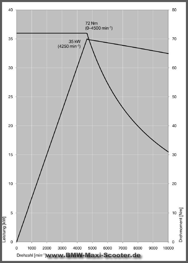 C Evolution BMW - technische Daten 3