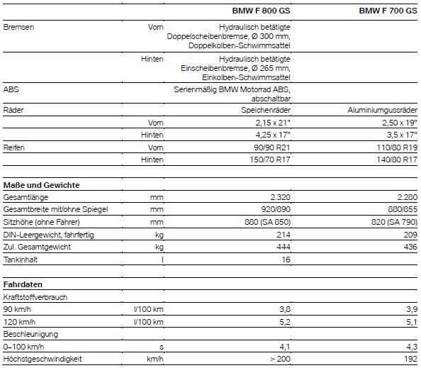Technische Daten F 700 GS und F 800 GS - ab Modelljahr 2013