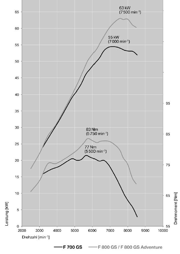 Leistungskurve der F-GS Modelle im Modelljahr 2016