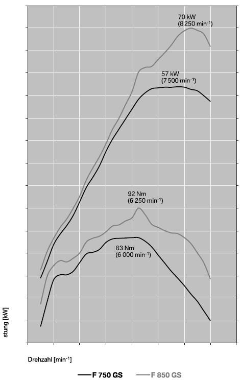 Leistungsdiagramm der F 850 GS und F 750 GS