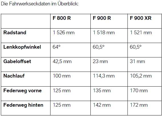 Fahrwerk - Daten F 900 R - XR