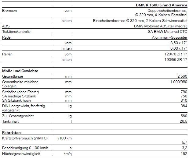 Technische Daten BMW K 1600 Grand Amerca