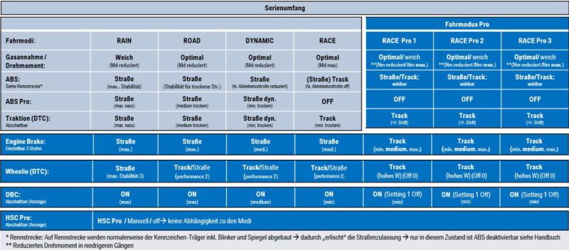 Fahrmodi - Tabelle - BMW - M 1000 RR