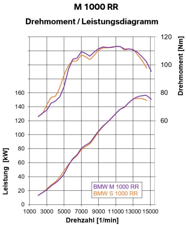 Leistungsdiagramm M 1000 RR gegenüber S 1000 RR