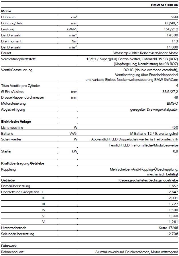 Technische Daten der BMW M 1000 RR - Teil 1