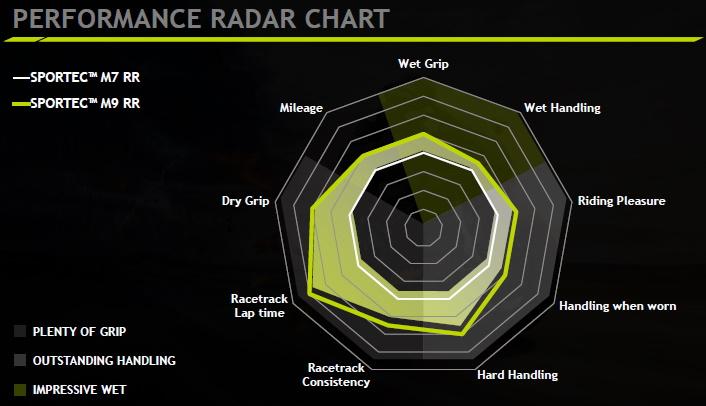 Radarchart - Metzeler M9 RR