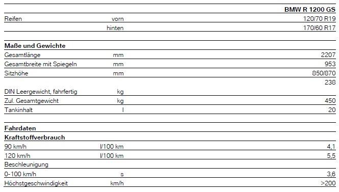 Technische Daten - BMW R 1200 GS - Modelljahr 2013 - Wassergekühlt - LC