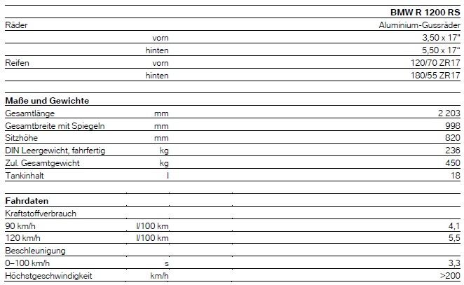 r1200RS- technische daten 2