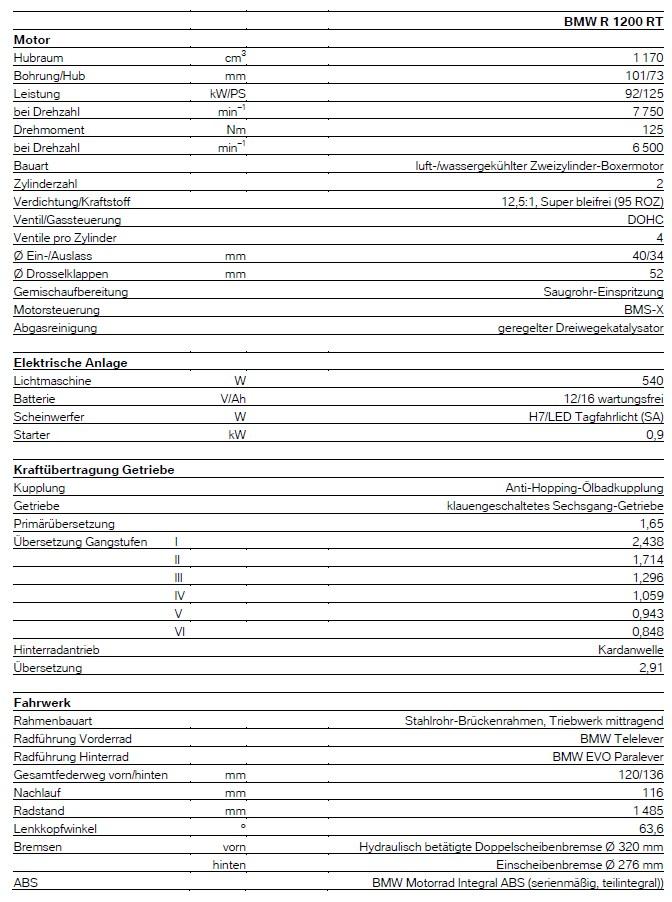 R1200RT LC - technische Daten 1