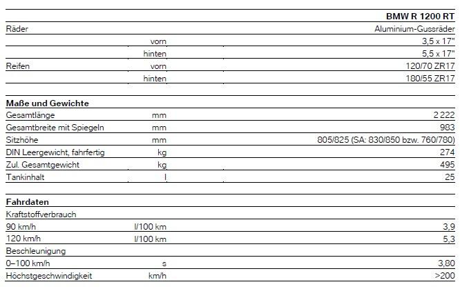 R1200RT LC - technische Daten 2
