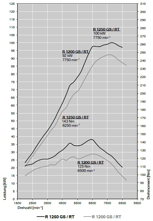 Leistungsdiagramm der R 1250 GS/RT