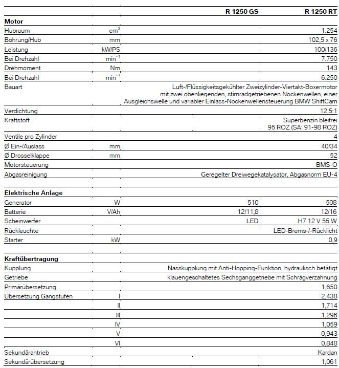 R 1250 RT - Technische Daten - 1