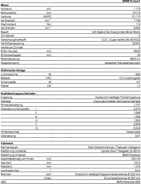 BMW - R NineT - technische Daten 1