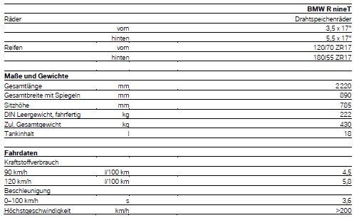 BMW - R NineT - technische Daten 2