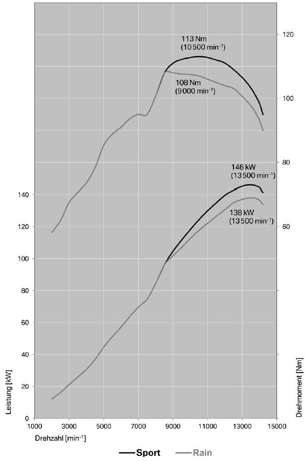 S 1000 RR - 2017 - Leistungskurve