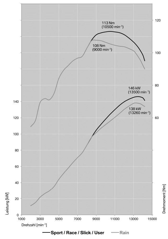 s1000rr - 2015 - Leistungskurve