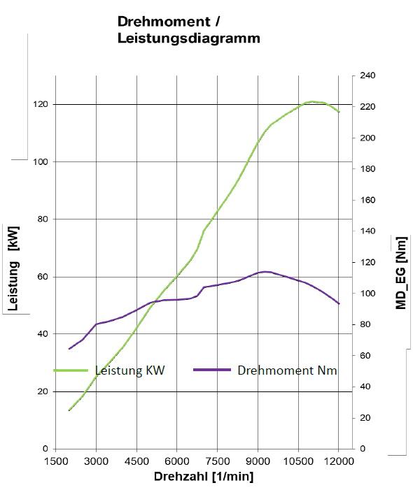 Leistungsdiagramm S 1000 R - Ab Modelljahr 2021
