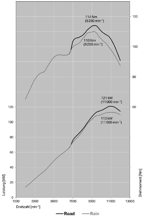 S 1000 R/XR - 2017 - Leistungskurve