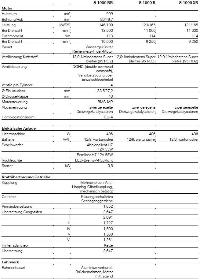 S 1000 R/XR - 2017 - technische Daten 1