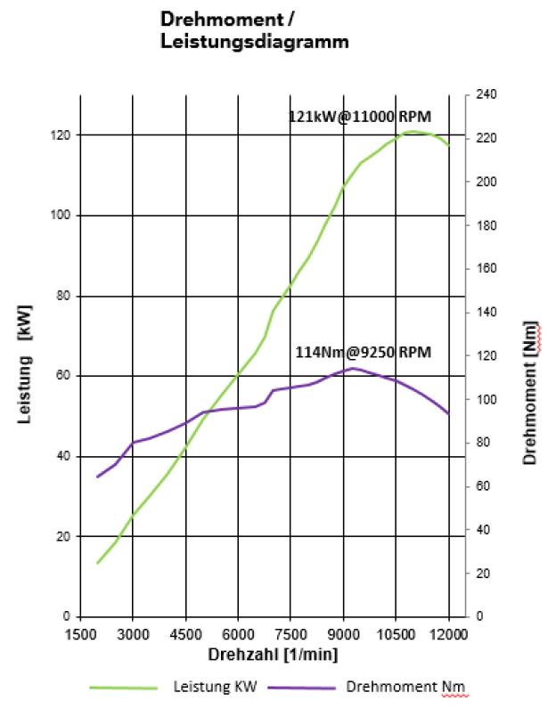 Leistungsdiagramm - S 1000 XR - K69