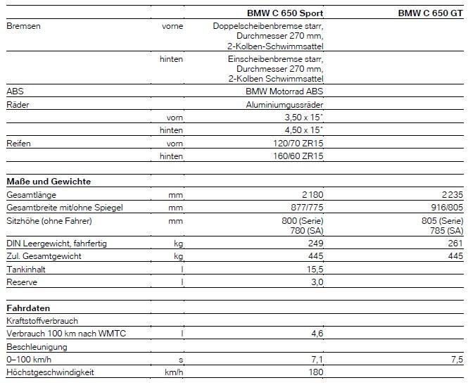 C650 - 2016 - technische Daten 1