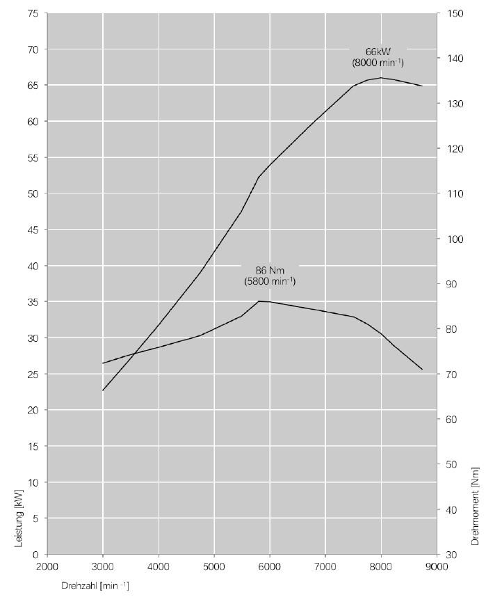 f800r 2015 leistungsdiagramm